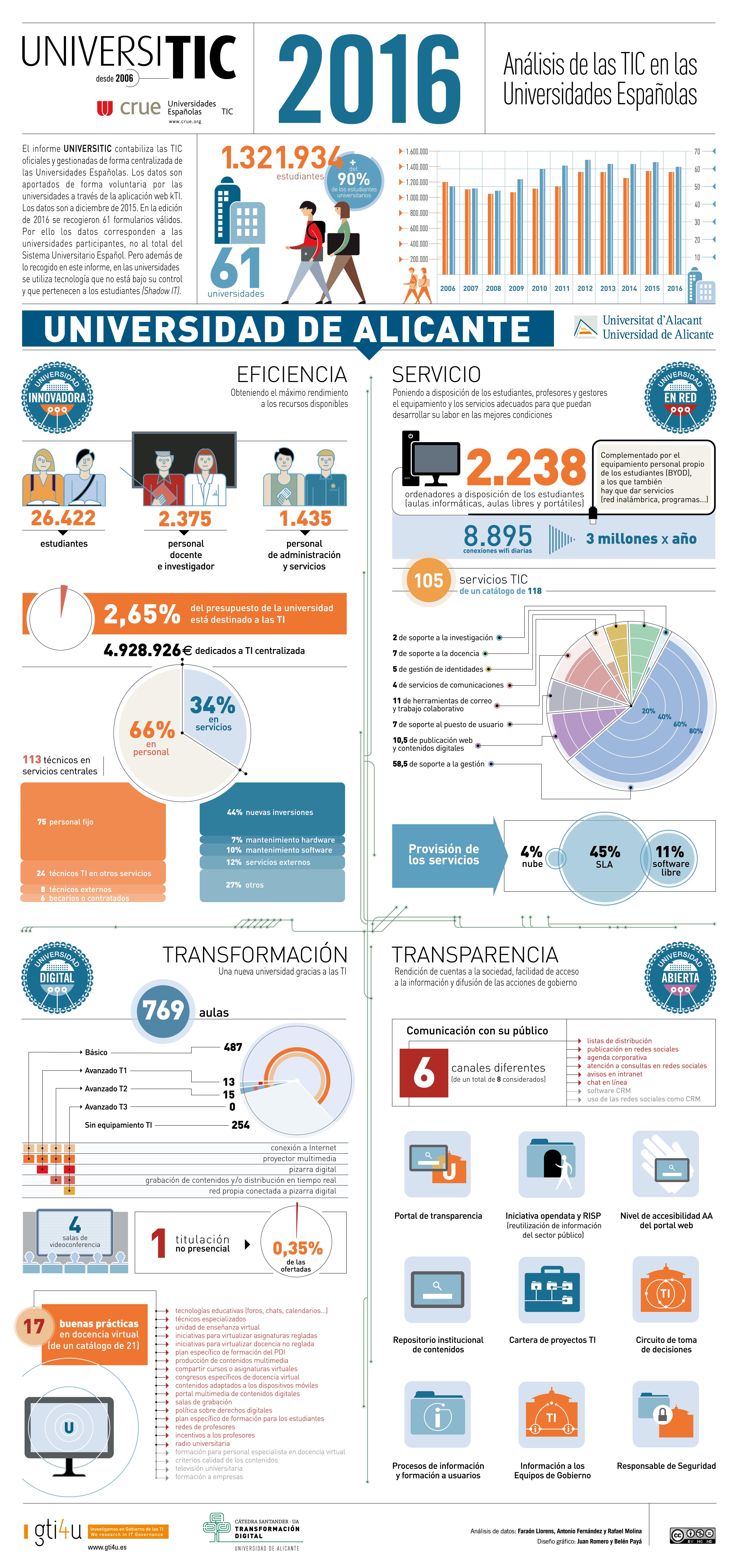 Perfil TI de la Universidad de Alicante. Infografía