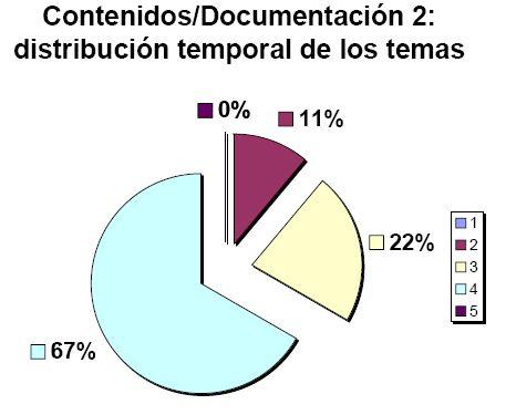 Distribución temporal de los temas