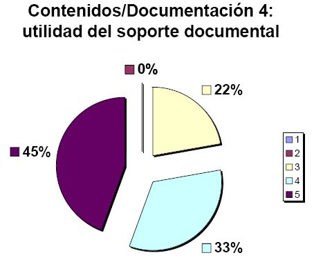 Utilidad del soporte documental