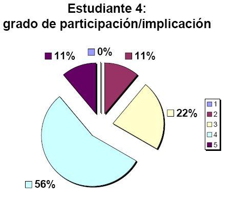 Grado de participación/implicación