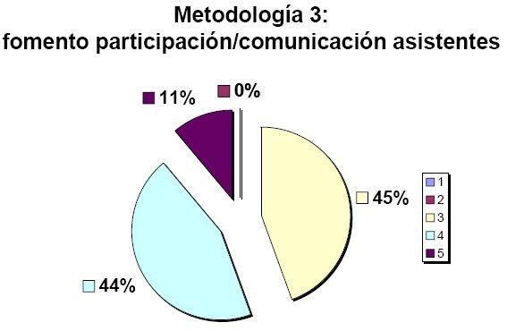 Fomento participación/comunicación asistentes