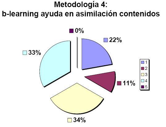 B-learning ayuda en asimilación contenidos