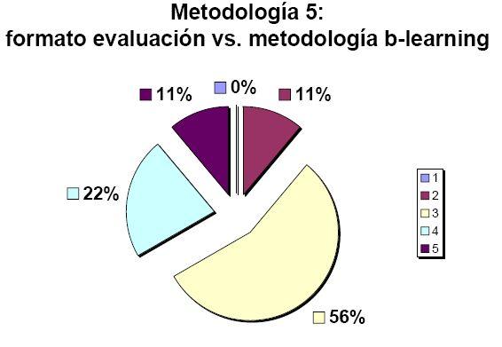 Formato evaluación vs. metodología b-learning