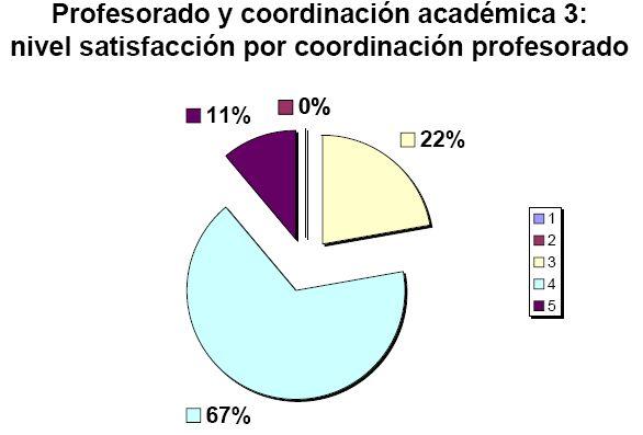 Nivel satisfacción por coordinación profesorado