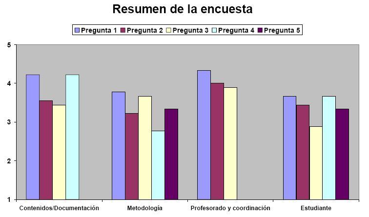 Resumen de la encuesta: Ergonomía Visual curso 2008
