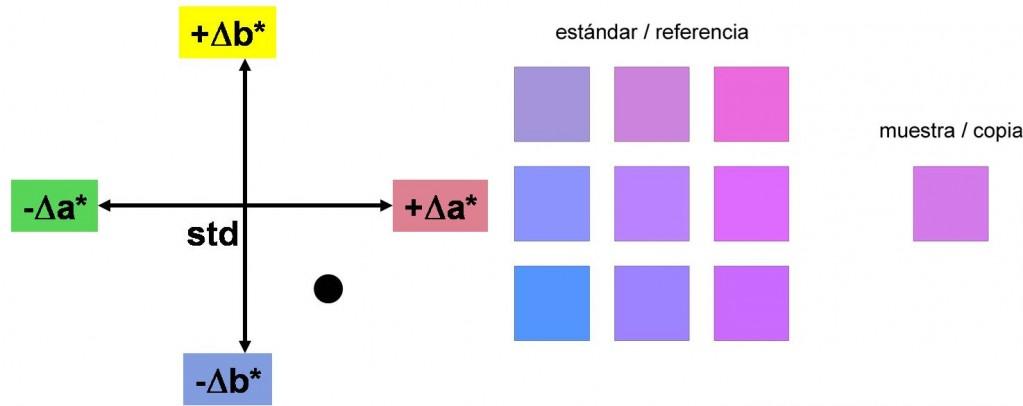Retroalimentación (II): medida y especificación numérica y gráfica ...