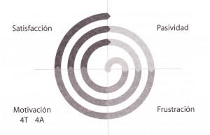 El_circulo_de_la_motivaci_n